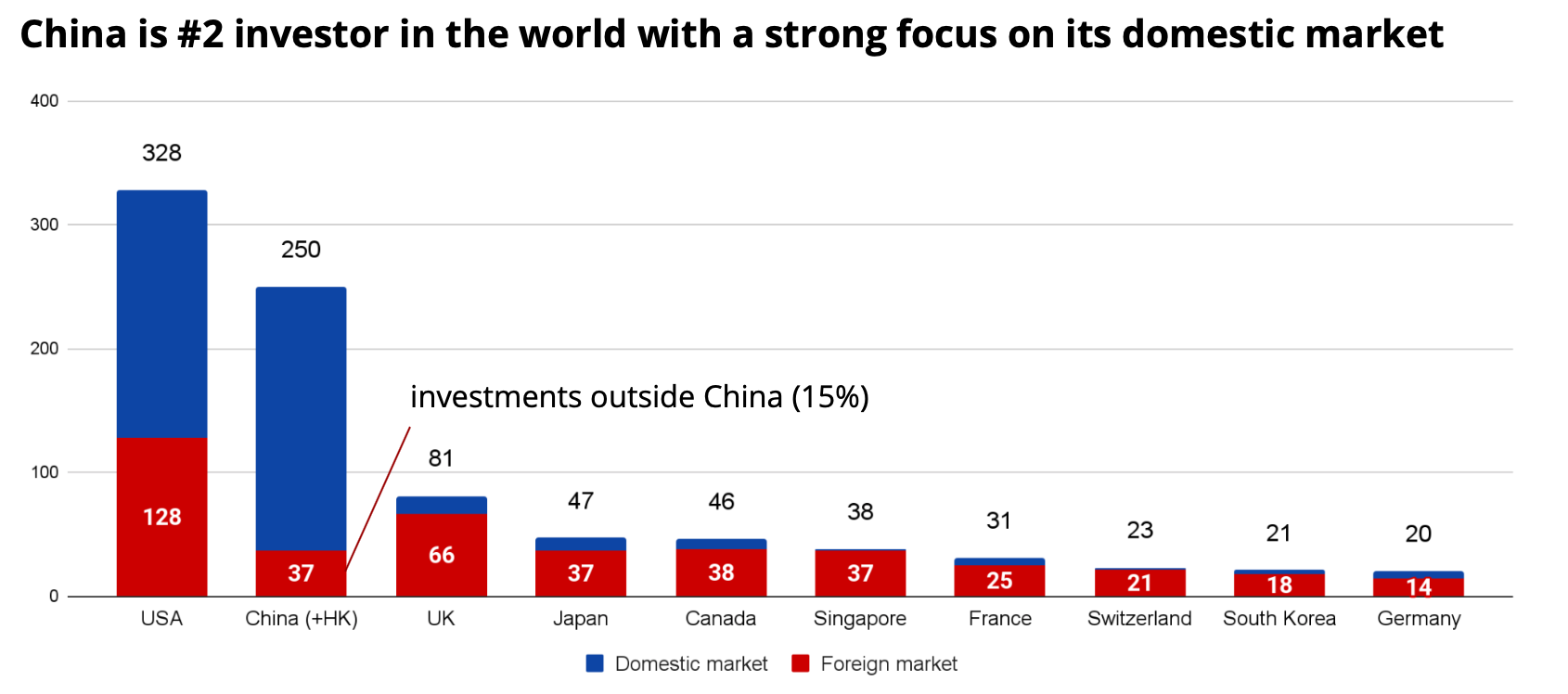 Comparison of investment amount from different countries in 2020, $ bn. Source: Crunchbase, ITjuzi