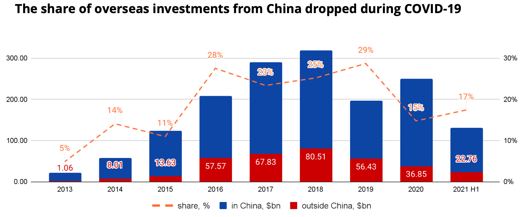 Dynamics of Chinese investments. $ bn. Source: Crunchbase, ITjuzi